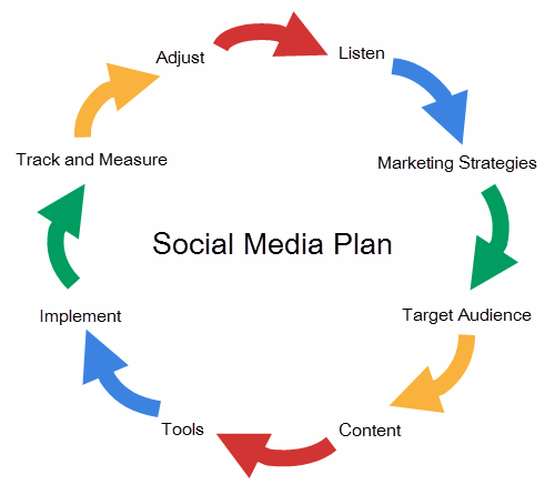 Social Media Marketing: The Three T's To Get Started With Your Social Media Plan