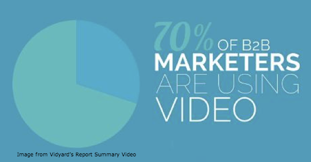 marketers using video