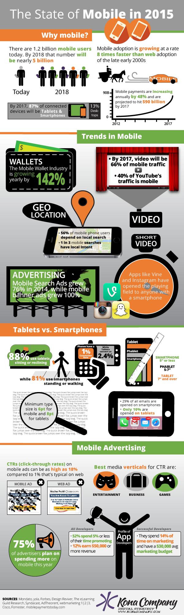 The State Of Mobile In 2015 Infographic Kona Company