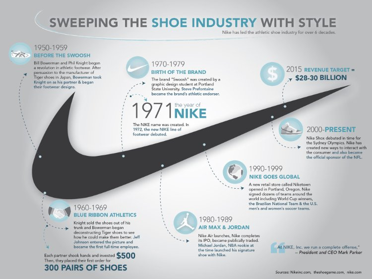 18 Incredible Nike Demographic Segmentation