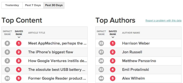 Top Content Top Authors