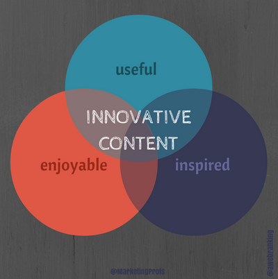 innovative content venn diagram