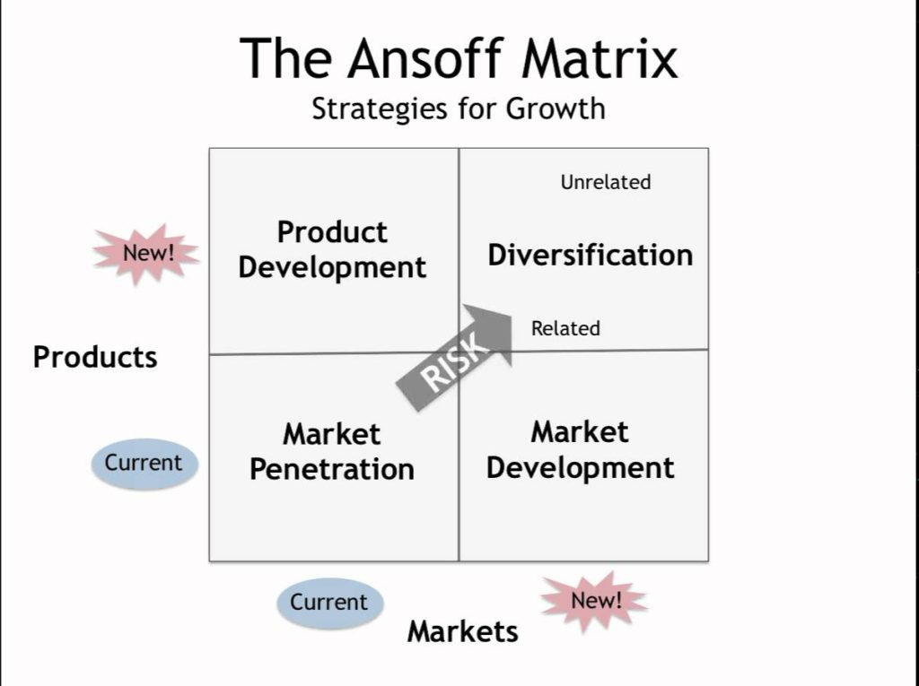 ansoff matrix 3 Ansoff's product/ market matrix suggests that a business' attempts to grow depend on whether it markets new or existing products in new or existing markets the traditional four box grid or matrix ansoff model alternative ansoff style matrix a revised version of the ansoff matrix featuring a 3×3 or nine box grid or matrix.