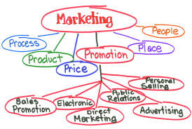 Marketing innovation Mine Map