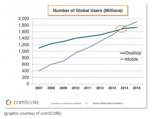 desktop v. mobile usage