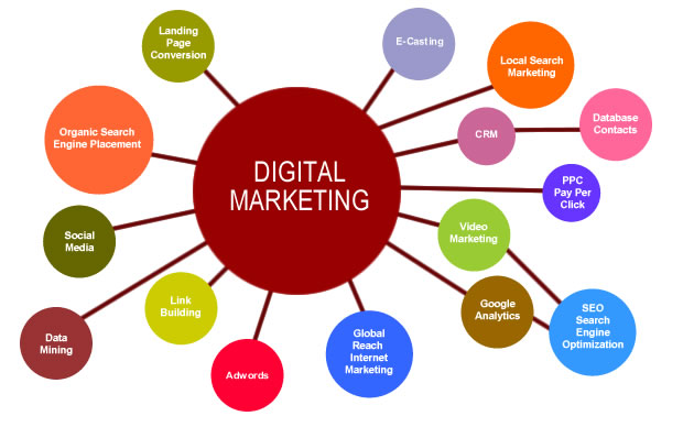 6 Steps To Get Started With Digital Marketing