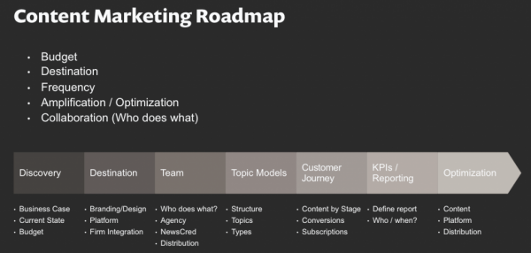 content-marketing-roadmap-600x286-600x286