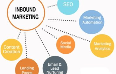 6 Steps To Creating Inbound Digital Campaigns